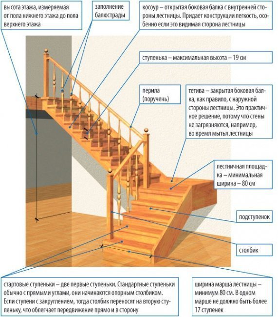 Требования к лестнице